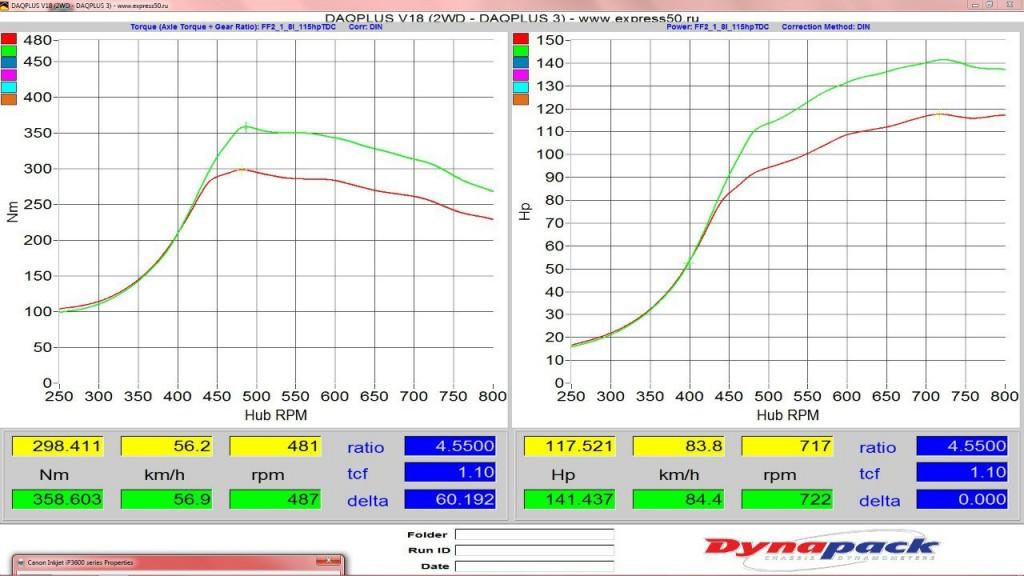 График замеров на стенде Ford Focus 2